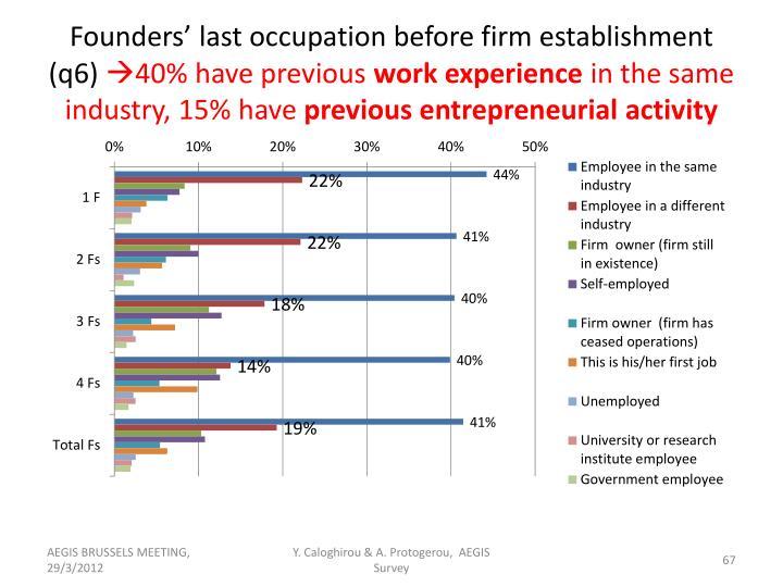 Founders' last occupation before firm establishment (q6)