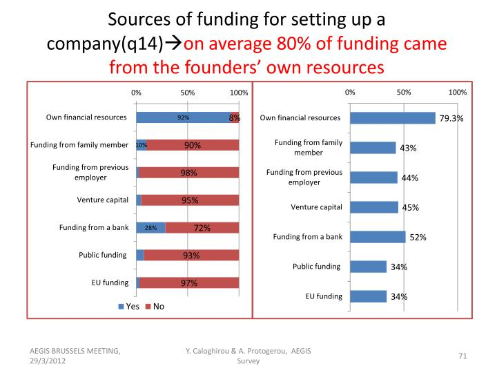 Sources of funding for setting up a company(q14)