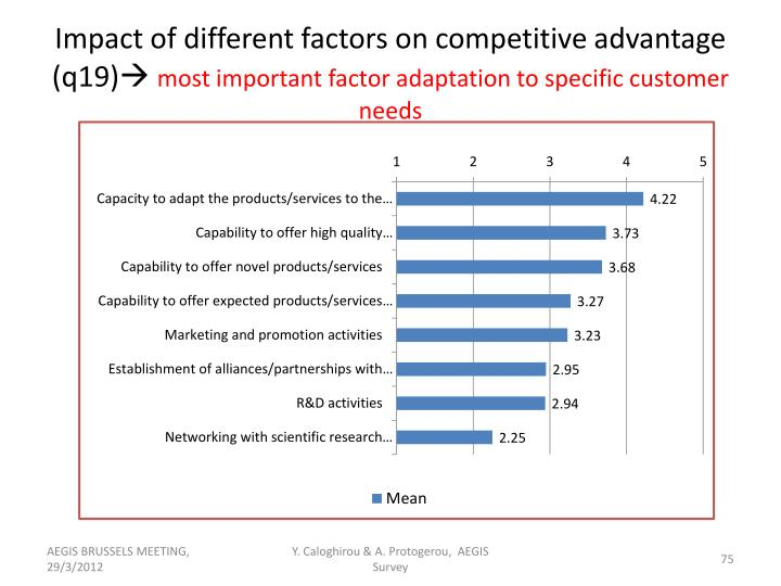 Impact of different factors on competitive advantage (q19)