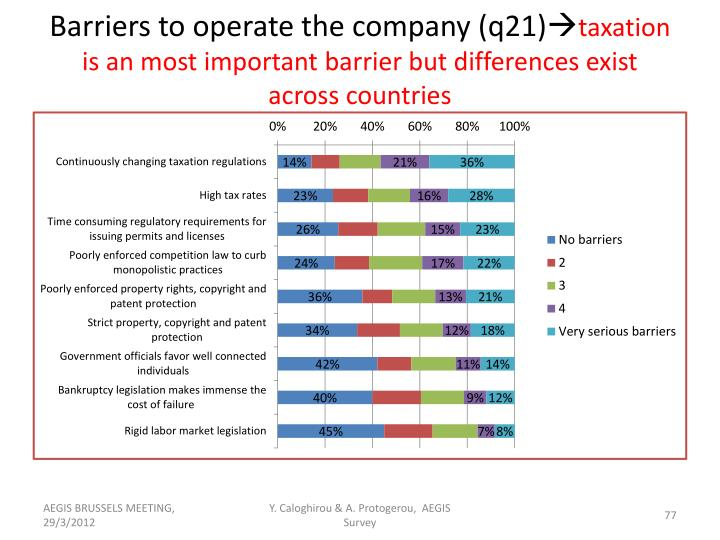 Barriers to operate the company (q21)