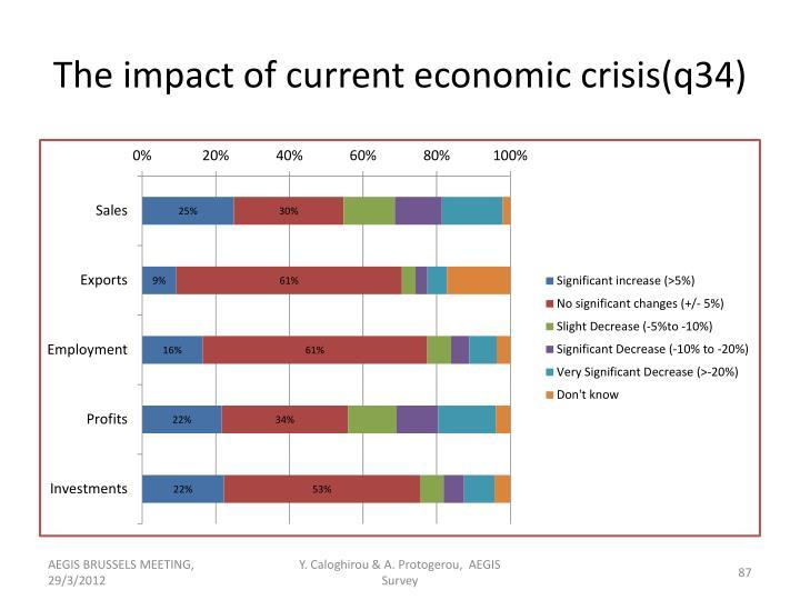 The impact of current economic crisis(q34)