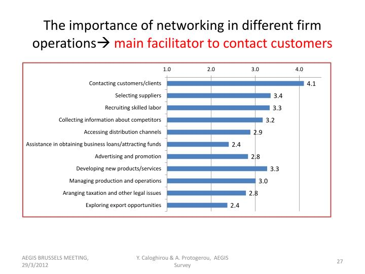 The importance of networking in different firm operations