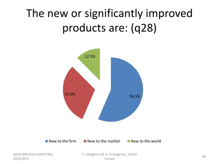 The new or significantly improved products are: (q28)