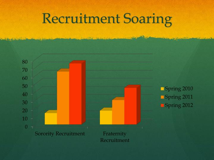Recruitment Soaring