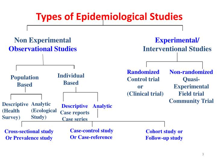 Ppt Epidemiological Study Designs Powerpoint