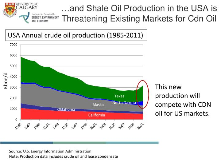 …and Shale Oil Production in the USA is Threatening Existing