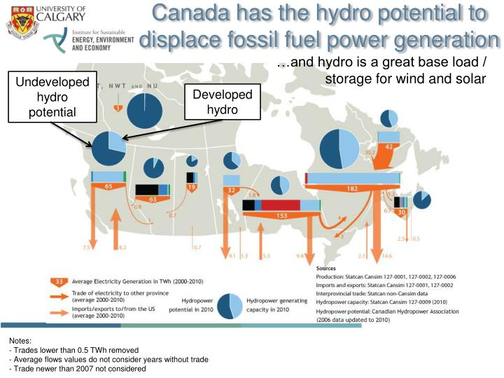 Canada has the hydro potential to displace fossil fuel power generation