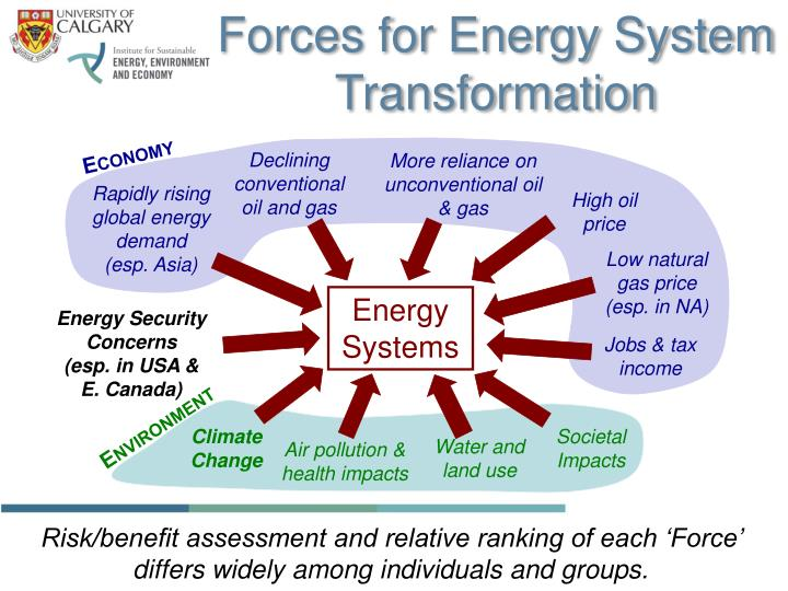 Forces for Energy System Transformation