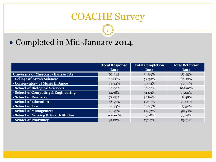 COACHE Survey