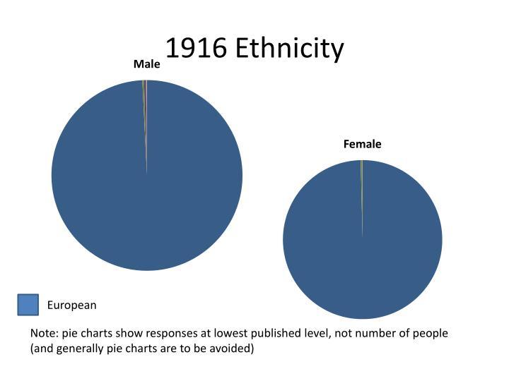 1916 Ethnicity
