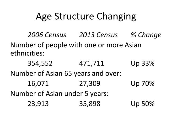 Age Structure Changing