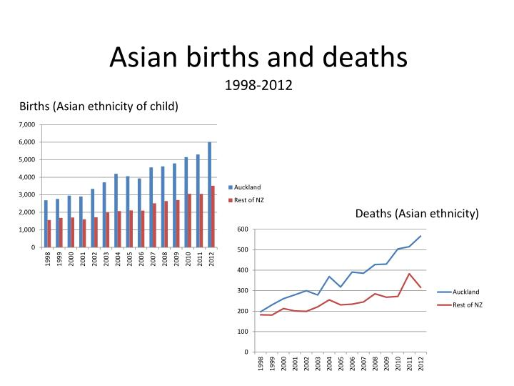 Asian births and deaths