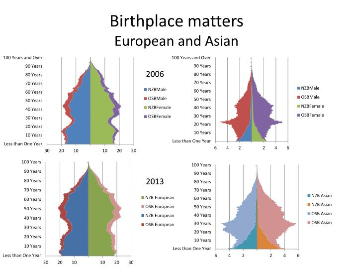 Birthplace matters