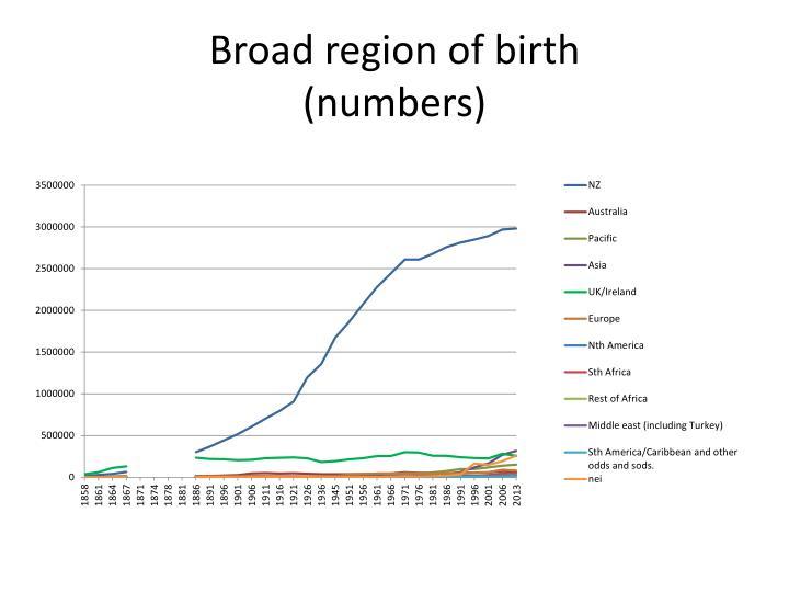 Broad region of birth