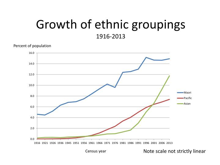 Growth of ethnic groupings