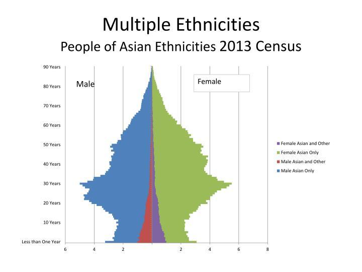 Multiple Ethnicities