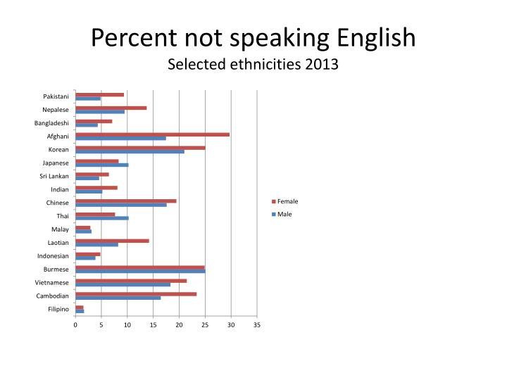 Percent not speaking English