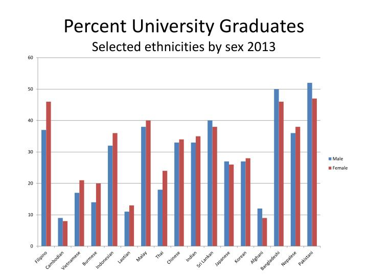 Percent University Graduates