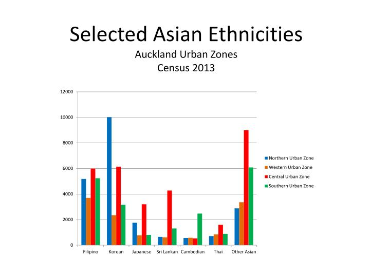 Selected Asian Ethnicities