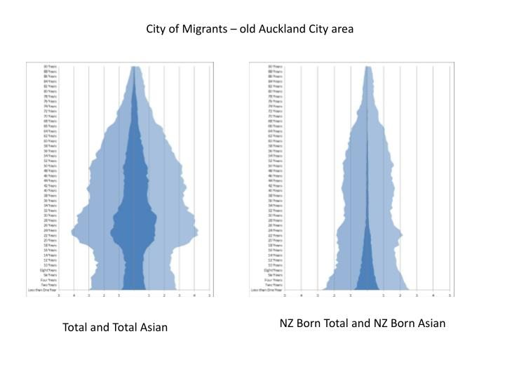City of Migrants – old Auckland City area