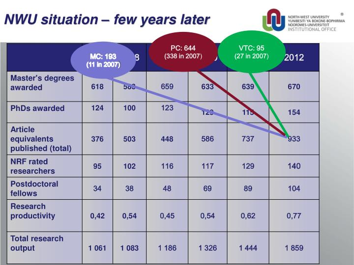 NWU situation – few years later