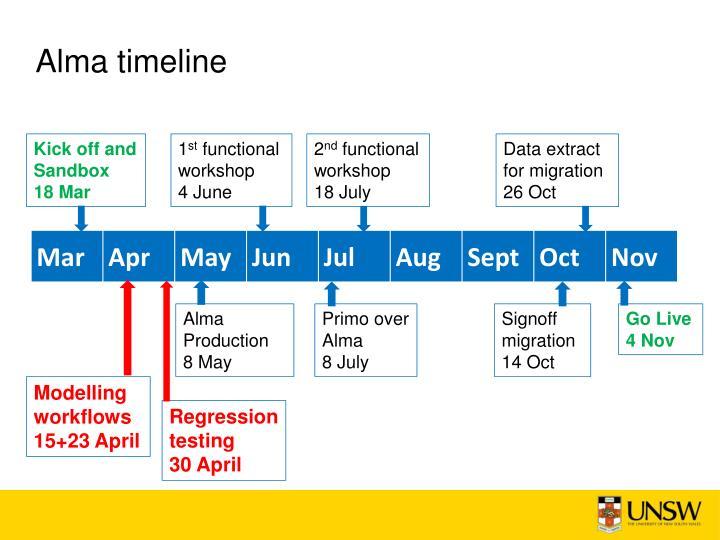 Alma timeline