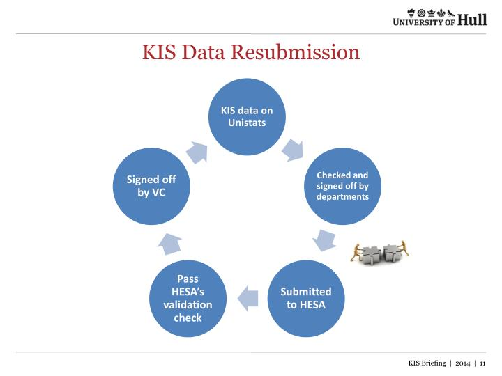 KIS Data Resubmission