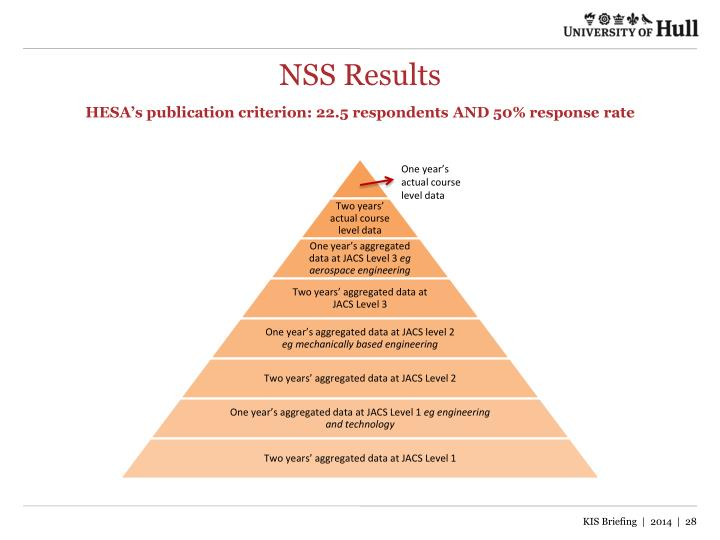 NSS Results