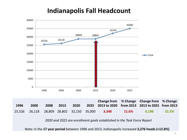 Indianapolis Fall Headcount