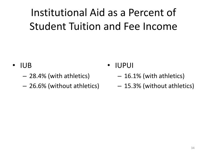 Institutional Aid as a Percent of Student Tuition and Fee Income