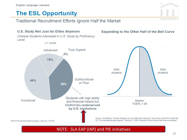 NOTE:  SLA EAP (IAP) and PIE initiatives