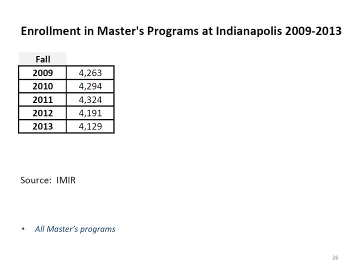 All Master's programs