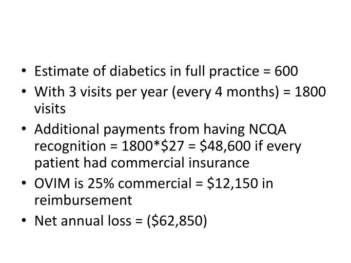 Estimate of diabetics in full practice = 600