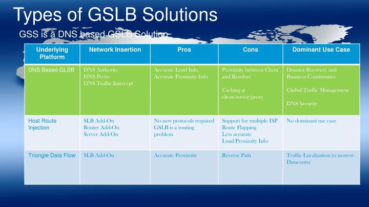 Types of GSLB Solutions