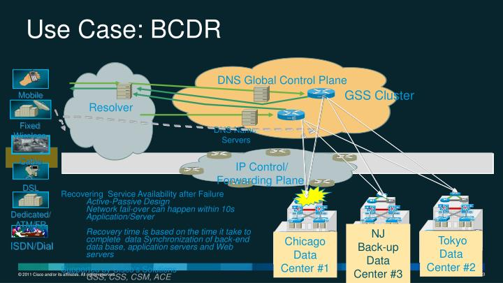 Use Case: BCDR
