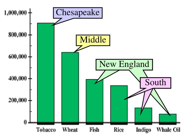 What were the top 3 leading colonial exports in the 18