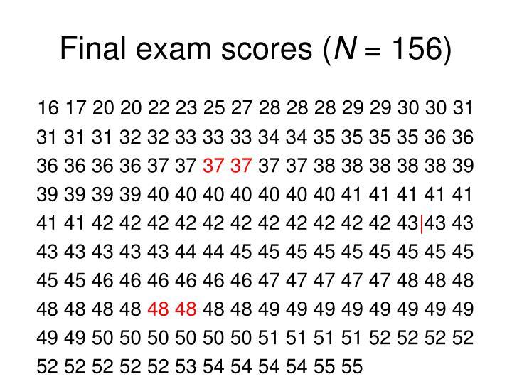 Final exam scores (
