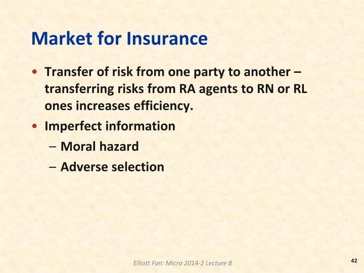 Market for Insurance