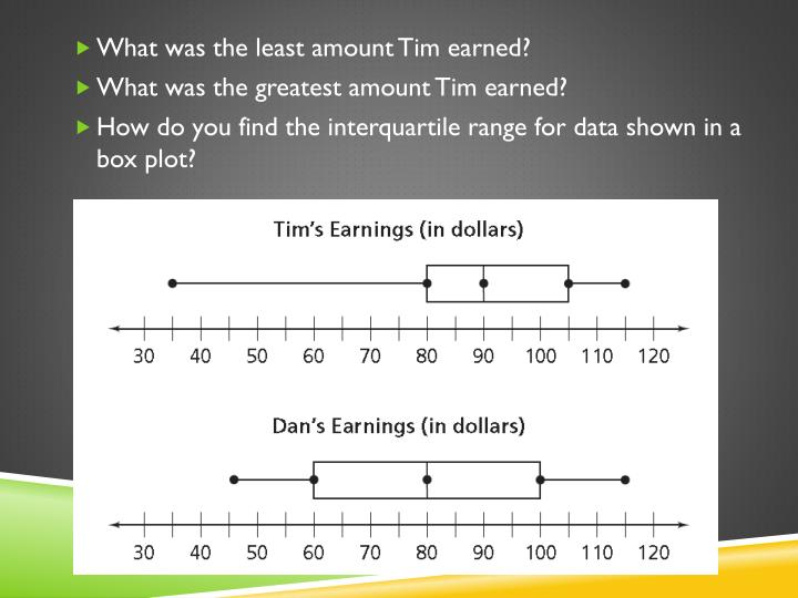 What was the least amount Tim earned?