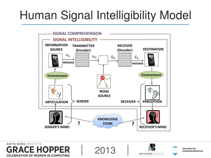 Human Signal Intelligibility Model