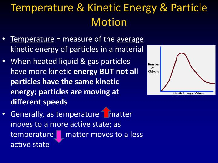 Temperature & Kinetic Energy & Particle Motion