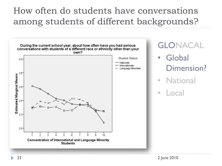How often do students have conversations among students of different backgrounds?