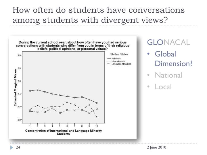 How often do students have conversations among students with divergent views?