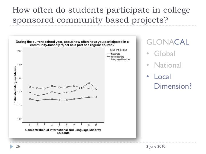 How often do students participate in college sponsored community based projects?