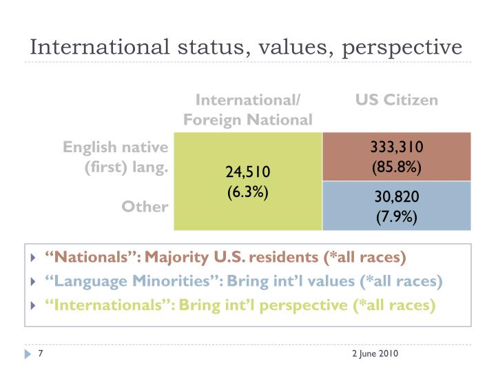 International status, values, perspective
