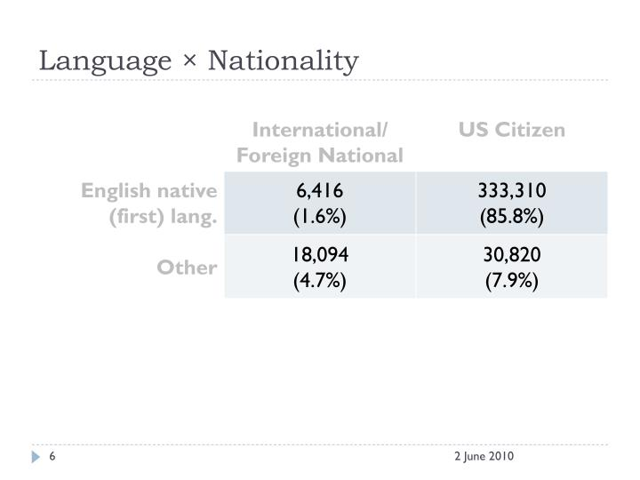 Language × Nationality