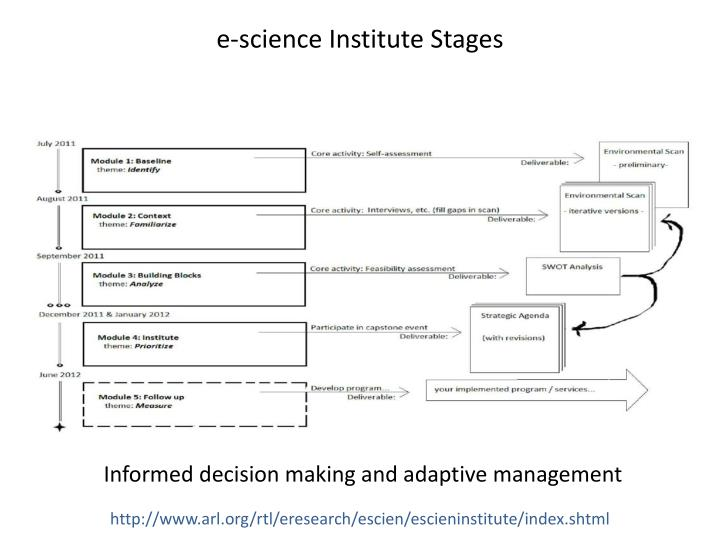 e-science Institute Stages