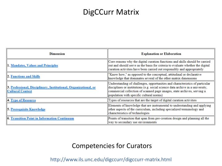 DigCCurr