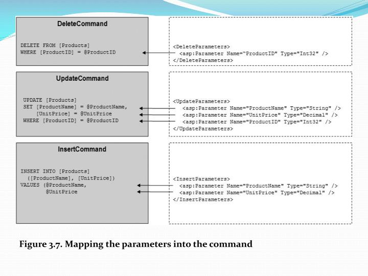 Figure 3.7. Mapping the parameters into the command