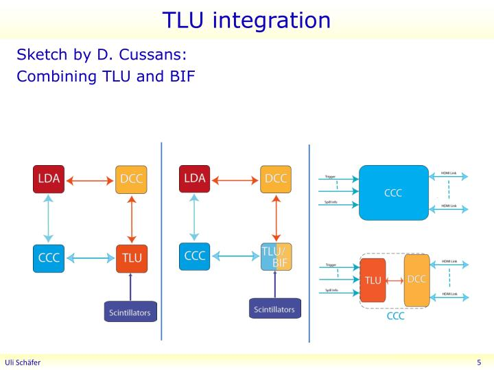 TLU integration